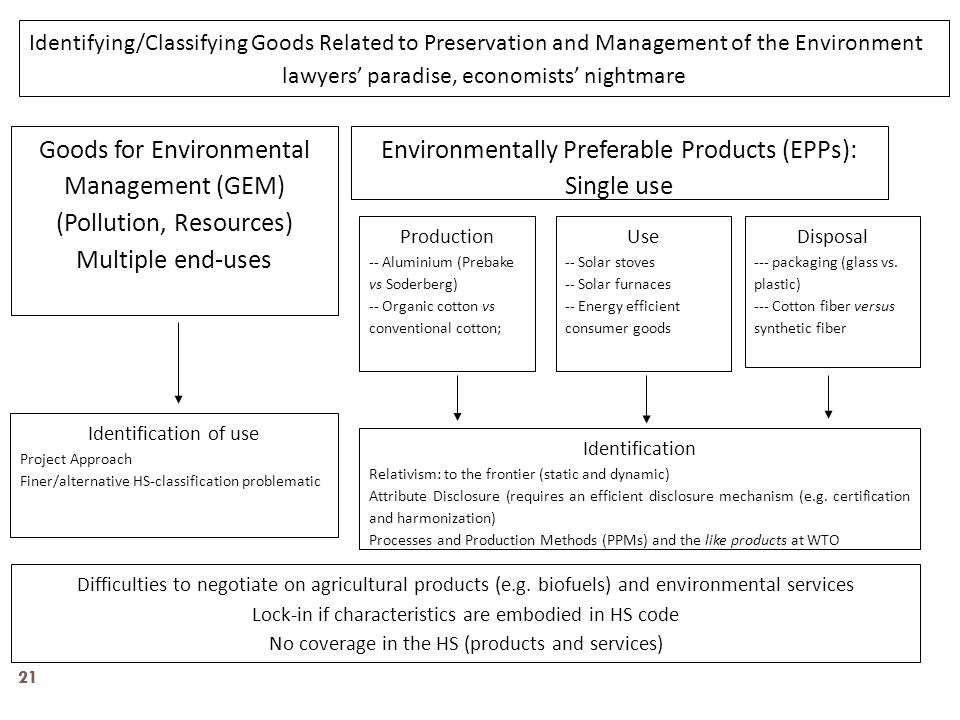 21 Goods for Environmental Management (GEM) (Pollution, Resources) Multiple end-uses Environmentally Preferable Products (EPPs): Single use Production -- Aluminium (Prebake vs Soderberg) -- Organic cotton vs conventional cotton; Use -- Solar stoves -- Solar furnaces -- Energy efficient consumer goods Disposal --- packaging (glass vs.