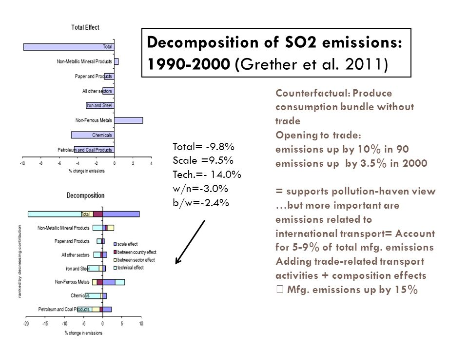 999 9 Total= -9.8% Scale =9.5% Tech.=- 14.0% w/n=-3.0% b/w=-2.4% Decomposition of SO2 emissions: 1990-2000 (Grether et al.
