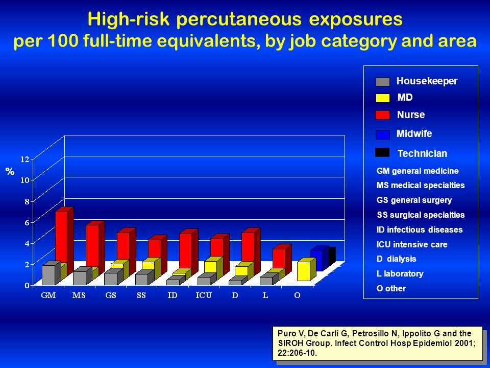 % High-risk percutaneous exposures per 100 full-time equivalents, by job category and area Housekeeper MD Nurse Midwife Technician GM general medicine MS medical specialties GS general surgery SS surgical specialties ID infectious diseases ICU intensive care D dialysis L laboratory O other Puro V, De Carli G, Petrosillo N, Ippolito G and the SIROH Group.