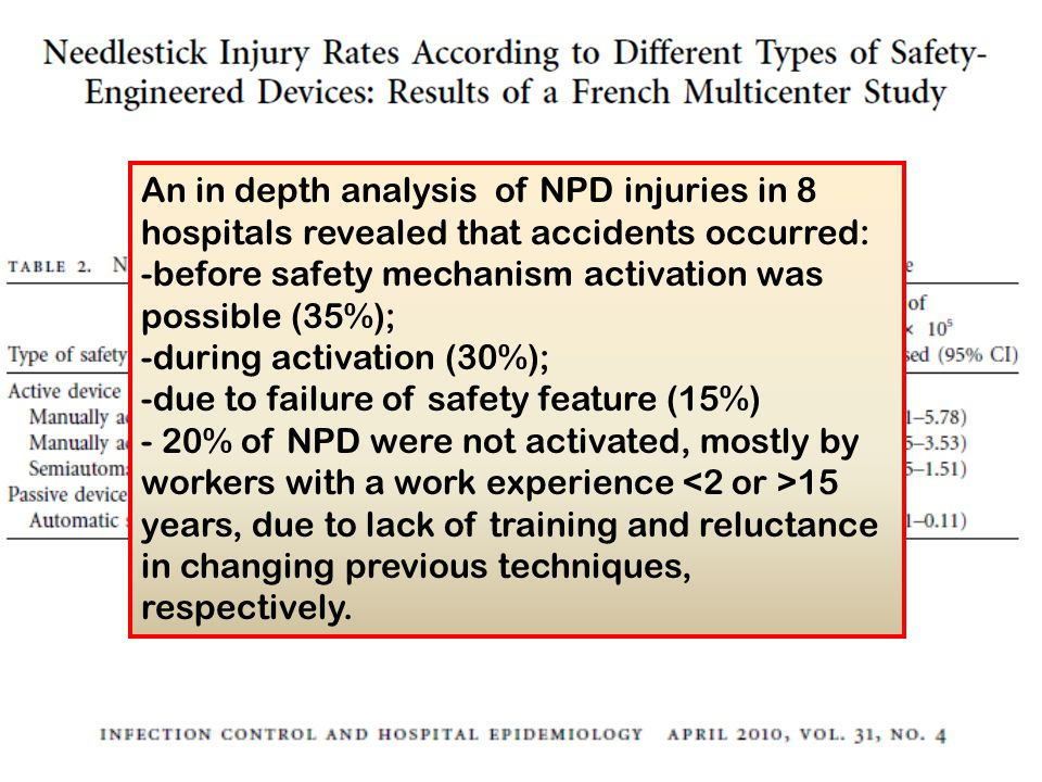 An in depth analysis of NPD injuries in 8 hospitals revealed that accidents occurred: -before safety mechanism activation was possible (35%); -during activation (30%); -due to failure of safety feature (15%) - 20% of NPD were not activated, mostly by workers with a work experience 15 years, due to lack of training and reluctance in changing previous techniques, respectively.