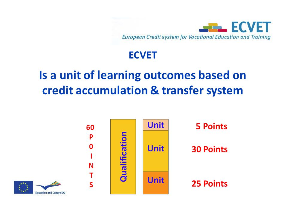 ECVET Is a unit of learning outcomes based on credit accumulation & transfer system 20 5 35 5 Points 30 Points 25 Points 60 P 0 I N T S