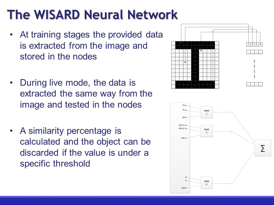 The WISARD Neural Network At training stages the provided data is extracted from the image and stored in the nodes During live mode, the data is extracted the same way from the image and tested in the nodes A similarity percentage is calculated and the object can be discarded if the value is under a specific threshold