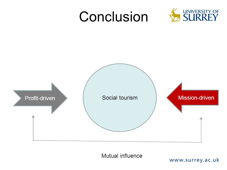 Conclusion Social tourism Profit-driven Mission-driven Mutual influence