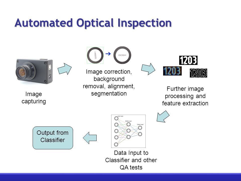 Automated Optical Inspection Image capturing Image correction, background removal, alignment, segmentation Further image processing and feature extraction Data Input to Classifier and other QA tests Output from Classifier