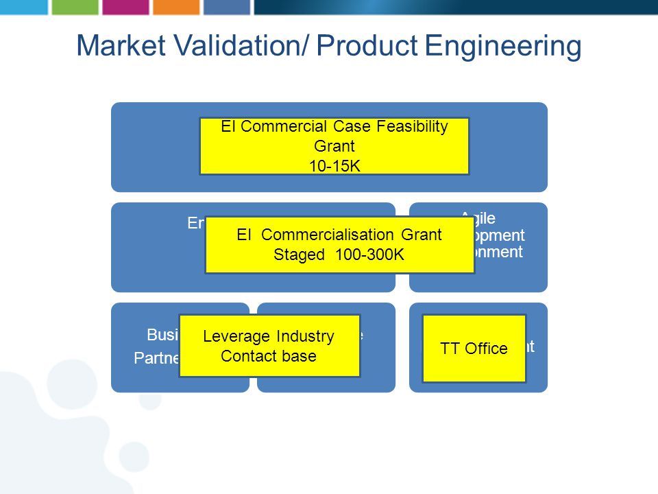Market Validation/ Product Engineering Feasibility/Business Models Engineering Team Development Business Partnerships Reference Site Agile Development