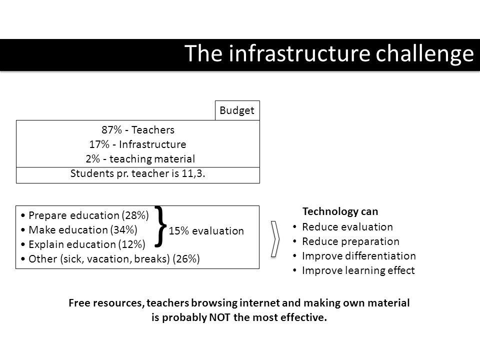 The infrastructure challenge 87% - Teachers 17% - Infrastructure 2% - teaching material Students pr. teacher is 11,3. Prepare education (28%) Make edu