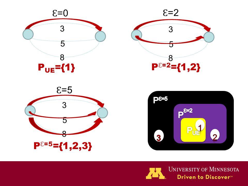 Ɛ =2 3 5 8 P={1,2,3} 3 5 8 Ɛ =0 3 5 8 Ɛ =5 P UE ={1} P Ɛ =2 ={1,2} P Ɛ =5 ={1,2,3}