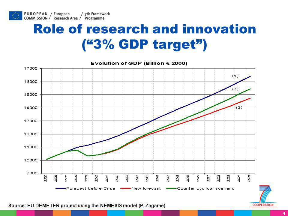 """4 Role of research and innovation (""""3% GDP target"""") Source: EU DEMETER project using the NEMESIS model (P. Zagamé)"""