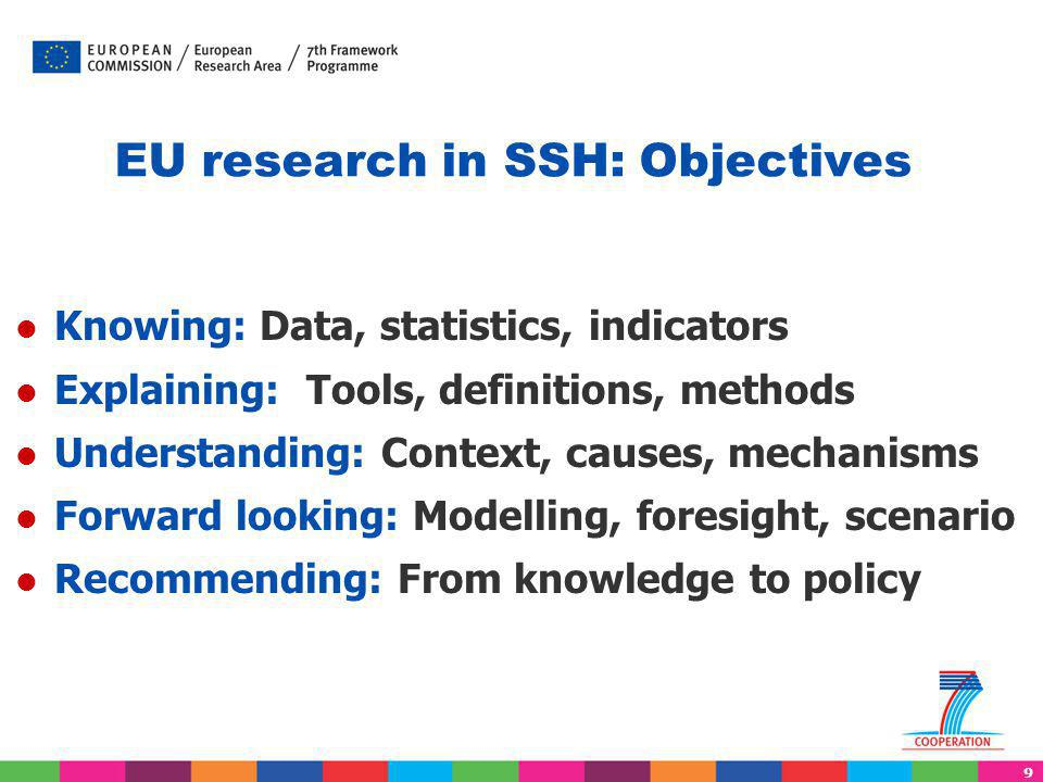 9 EU research in SSH: Objectives Knowing: Data, statistics, indicators Explaining: Tools, definitions, methods Understanding: Context, causes, mechani