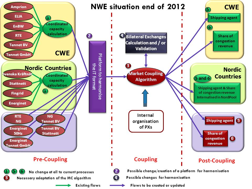 CWE Nordic Countries CWE ELIA Coordinated capacity calculation Coordinated capacity calculation EnBW RTE Tennet BV Platform to harmonise the IT format Platform to harmonise the IT format Market Coupling Algorithm Market Coupling Algorithm Internal organisation of PXs Bilateral Exchanges Calculation and / or Validation Bilateral Exchanges Calculation and / or Validation Shipping agent Share of congestion revenue Share of congestion revenue 1 1 4 4 3 3 5 5 6 6 1 1 5 5 6 6 No change at all to current processes 4 4 Possible changes for harmonisation 3 3 Necessary adaptation of the MC algorithm 2 2 Possible change/creation of a platform for harmonisation Tennet GmbH Amprion Svenska Kräftnät Coordinated capacity calculation Coordinated capacity calculation Stattnett Fingrid 1 1 Energinet RTE NG Energinet 50Hz Energinet Tennet GmbH Existing flowsFlows to be created or updated 2 2 Shipping agent & Share of congestion revenue Internalised in NordPool Shipping agent & Share of congestion revenue Internalised in NordPool 5 and 6 Shipping agent Share of congestion revenue Share of congestion revenue 5 5 6 6 NG Tennet BV Stattnett Pre-CouplingCoupling Post-Coupling NWE situation end of 2012