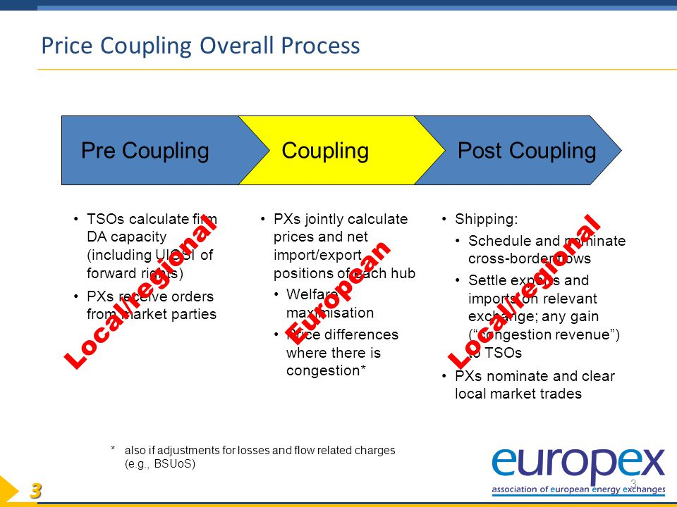 33 Price Coupling Overall Process 3 Post Coupling Coupling Pre Coupling TSOs calculate firm DA capacity (including UIOSI of forward rights) PXs receive orders from market parties PXs jointly calculate prices and net import/export positions of each hub Welfare maximisation Price differences where there is congestion* Shipping: Schedule and nominate cross-border flows Settle exports and imports on relevant exchange; any gain ( congestion revenue ) to TSOs PXs nominate and clear local market trades * also if adjustments for losses and flow related charges (e.g., BSUoS) Local/regional European