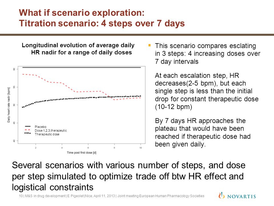 What if scenario exploration: Titration scenario: 4 steps over 7 days Longitudinal evolution of average daily HR nadir for a range of daily doses  Th