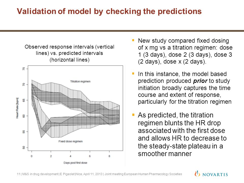Validation of model by checking the predictions  New study compared fixed dosing of x mg vs a titration regimen: dose 1 (3 days), dose 2 (3 days), do