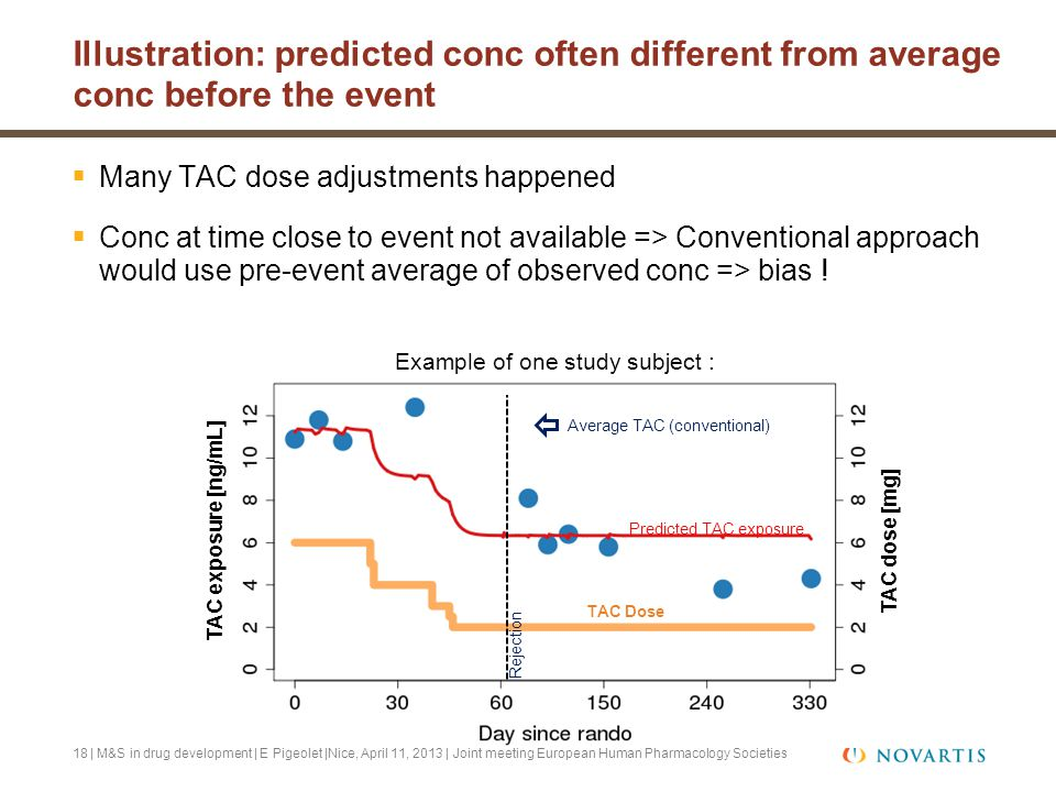18 Illustration: predicted conc often different from average conc before the event | M&S in drug development | E Pigeolet |Nice, April 11, 2013 | Join