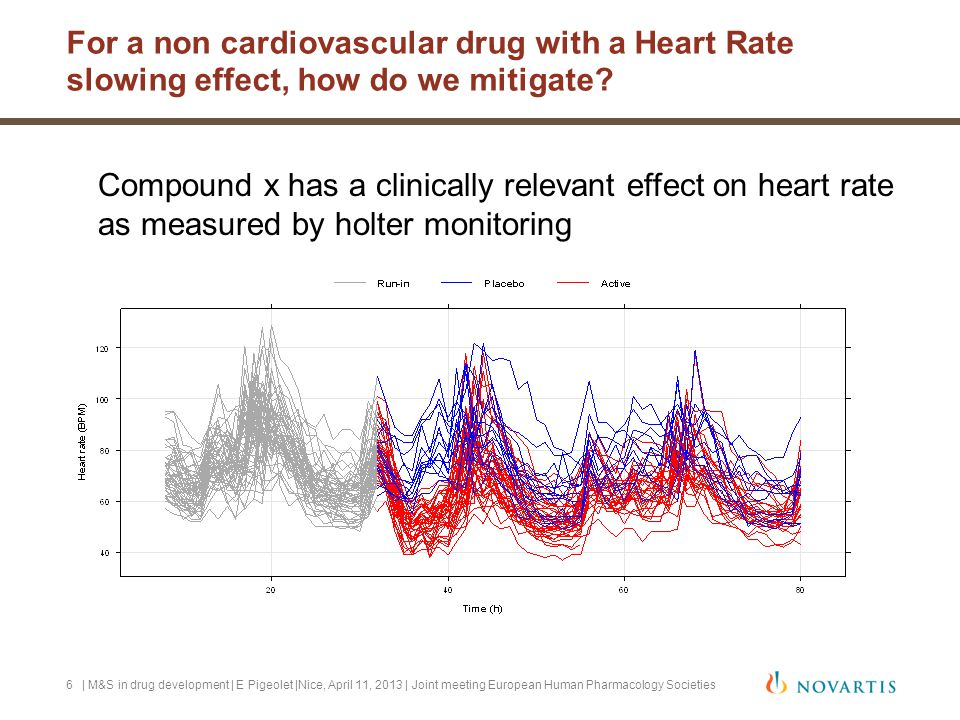 For a non cardiovascular drug with a Heart Rate slowing effect, how do we mitigate? Compound x has a clinically relevant effect on heart rate as measu