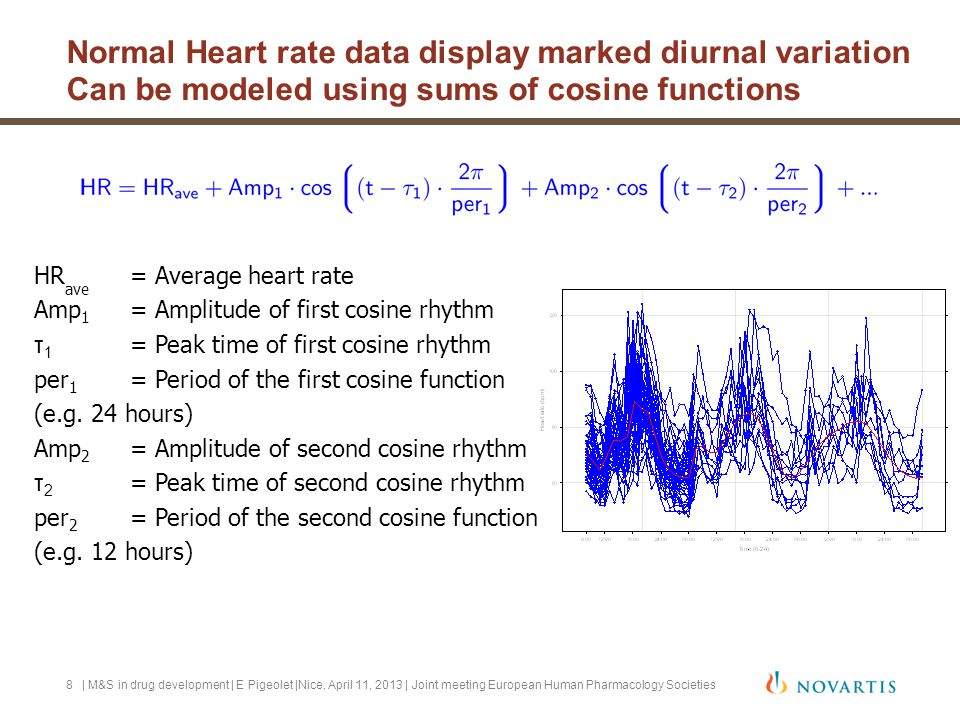 Normal Heart rate data display marked diurnal variation Can be modeled using sums of cosine functions | M&S in drug development | E Pigeolet |Nice, Ap