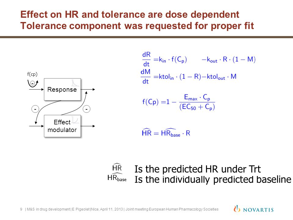 What if scenario exploration: Titration scenario: 4 steps over 7 days Longitudinal evolution of average daily HR nadir for a range of daily doses  This scenario compares esclating in 3 steps: 4 increasing doses over 7 day intervals  At each escalation step, HR decreases(2-5 bpm), but each single step is less than the initial drop for constant therapeutic dose (10-12 bpm)  By 7 days HR approaches the plateau that would have been reached if therapeutic dose had been given daily.