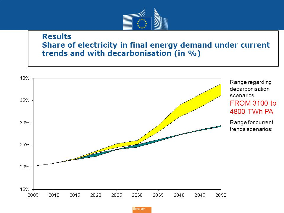 Energy Results Share of electricity in final energy demand under current trends and with decarbonisation (in %) Range for current trends scenarios: Ra
