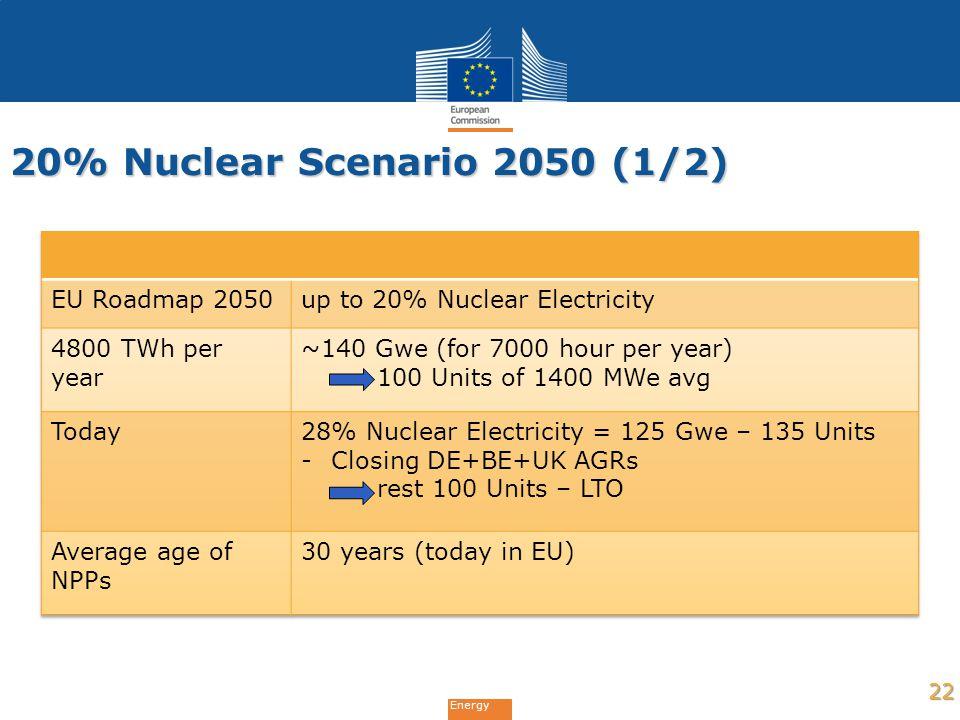 Energy 20% Nuclear Scenario 2050 (1/2) 22