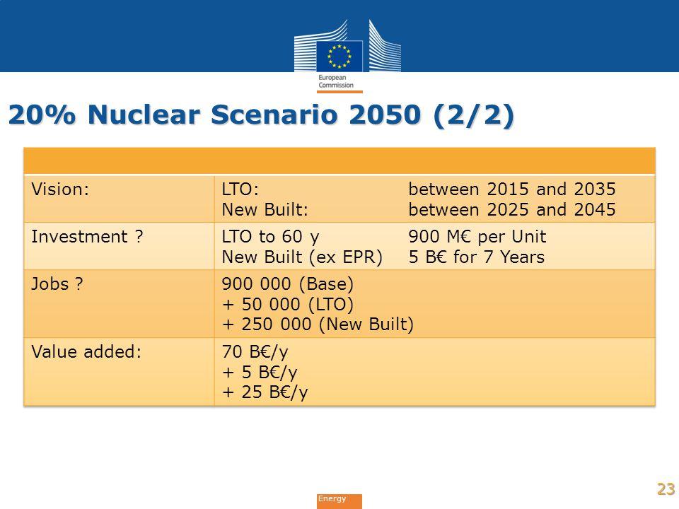 Energy 20% Nuclear Scenario 2050 (2/2) 23