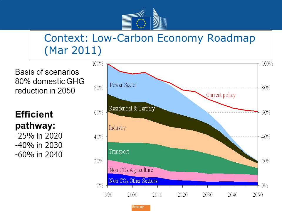 Energy 6 Basis of scenarios 80% domestic GHG reduction in 2050 Efficient pathway: -25% in 2020 -40% in 2030 -60% in 2040 Context: Low-Carbon Economy R