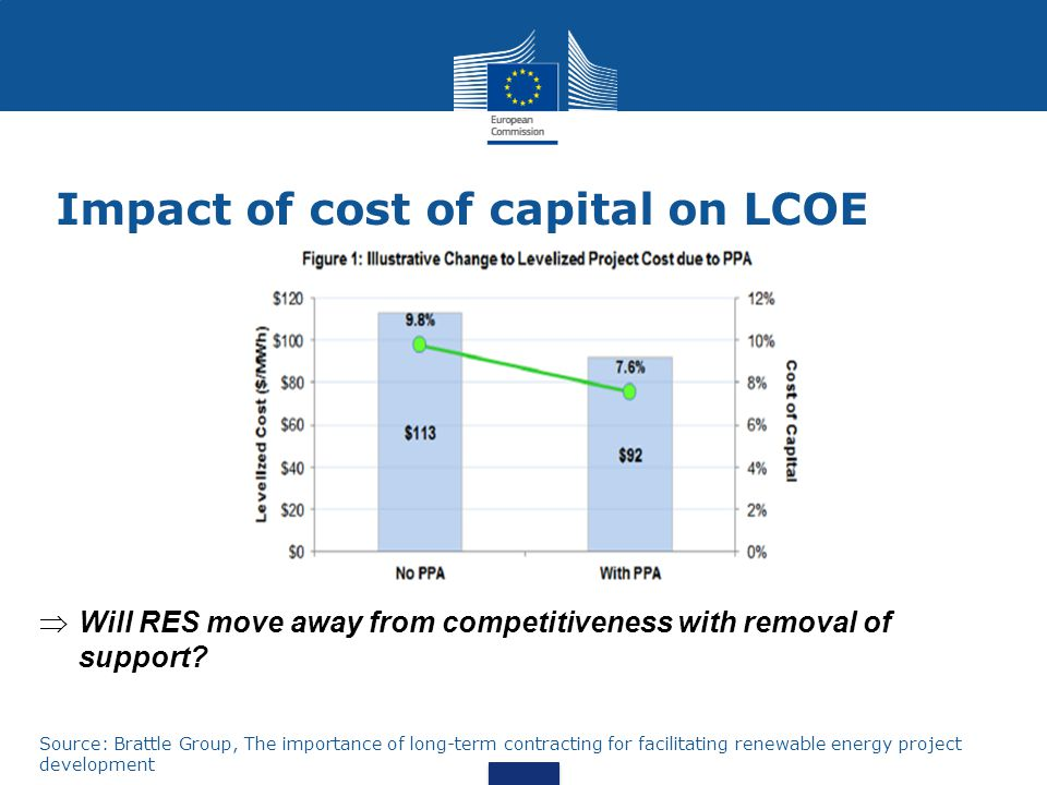Impact of cost of capital on LCOE Source: Brattle Group, The importance of long-term contracting for facilitating renewable energy project development  Will RES move away from competitiveness with removal of support?