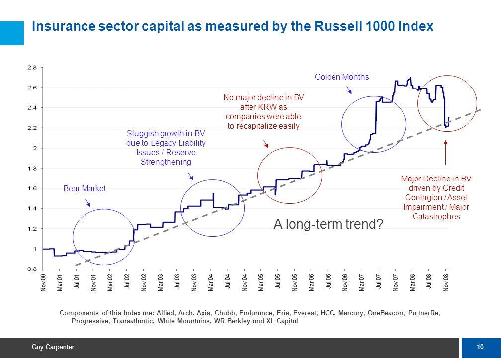 10 Guy Carpenter Insurance sector capital as measured by the Russell 1000 Index Components of this Index are: Allied, Arch, Axis, Chubb, Endurance, Erie, Everest, HCC, Mercury, OneBeacon, PartnerRe, Progressive, Transatlantic, White Mountains, WR Berkley and XL Capital Bear Market Sluggish growth in BV due to Legacy Liability Issues / Reserve Strengthening No major decline in BV after KRW as companies were able to recapitalize easily Major Decline in BV driven by Credit Contagion / Asset Impairment / Major Catastrophes Golden Months A long-term trend