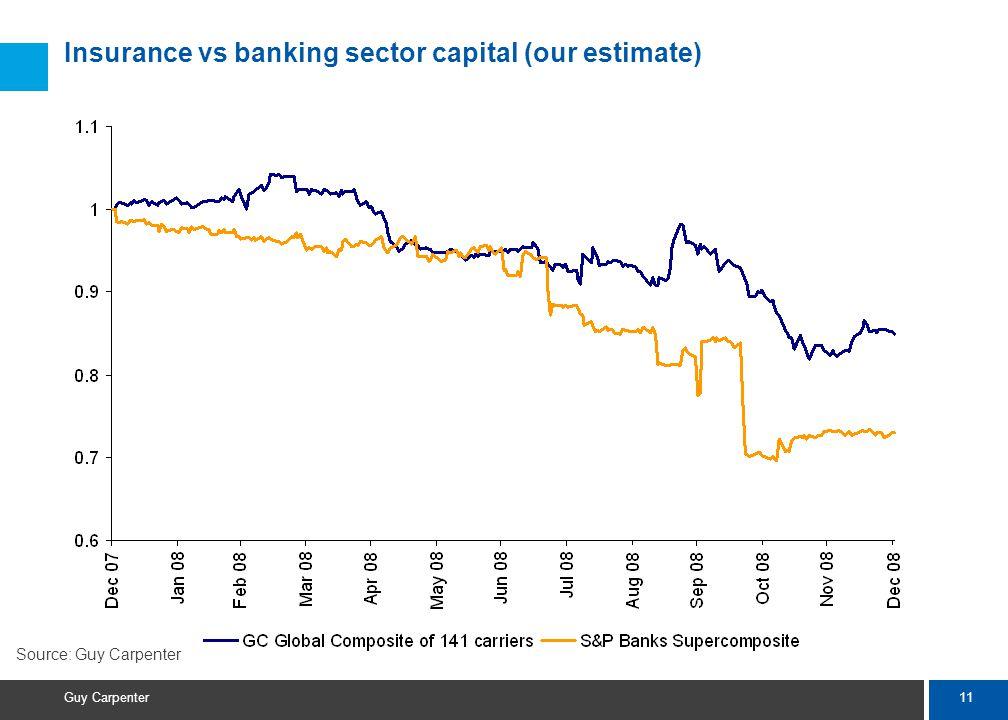 11 Guy Carpenter Insurance vs banking sector capital (our estimate) Source: Guy Carpenter