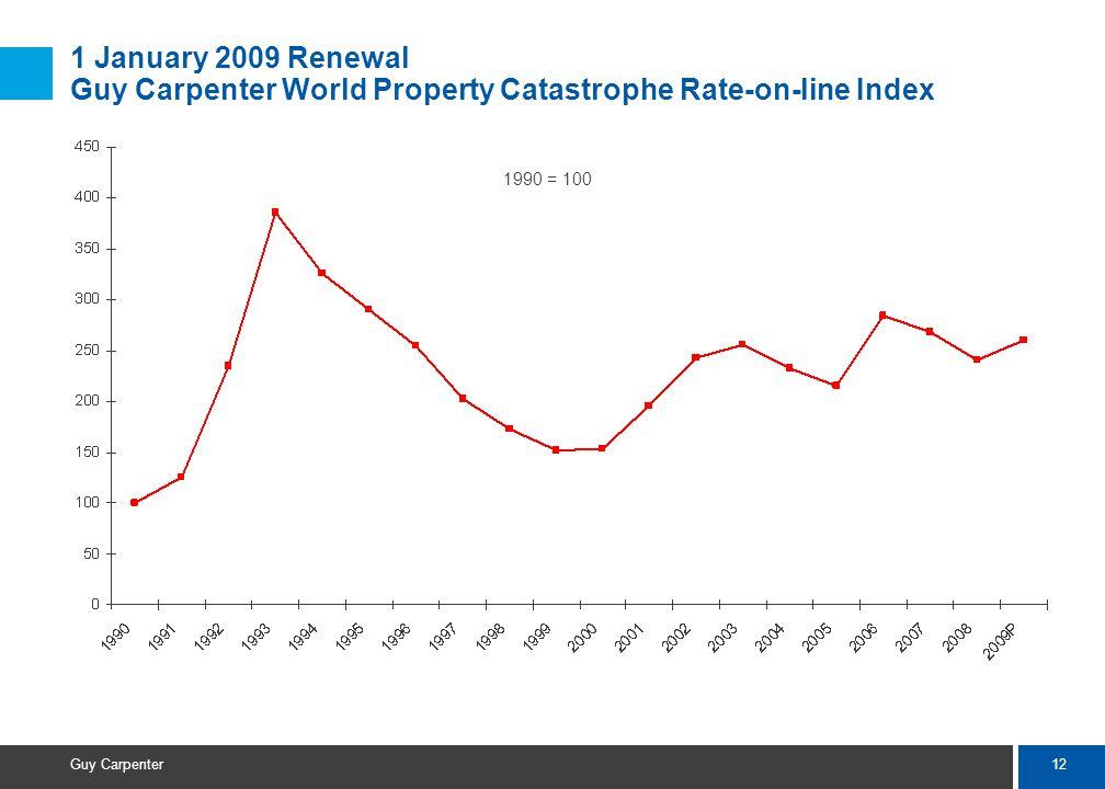 12 Guy Carpenter 1 January 2009 Renewal Guy Carpenter World Property Catastrophe Rate-on-line Index 1990 = 100