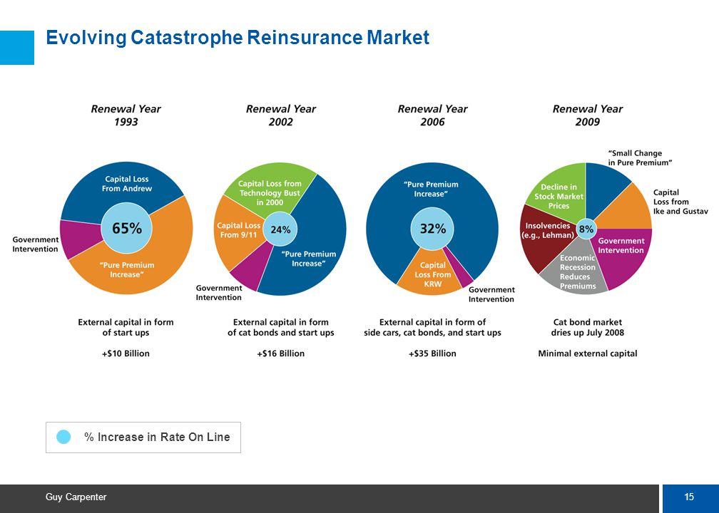15 Guy Carpenter Evolving Catastrophe Reinsurance Market % Increase in Rate On Line