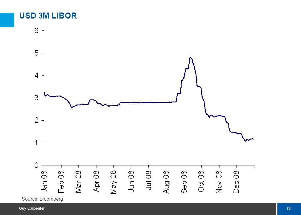 19 Guy Carpenter USD 3M LIBOR Source: Bloomberg