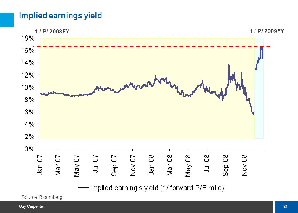 24 Guy Carpenter Implied earnings yield 1 / P/ 2008FY 1 / P/ 2009FY Source: Bloomberg