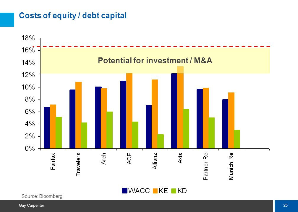 25 Guy Carpenter Costs of equity / debt capital Potential for investment / M&A Source: Bloomberg