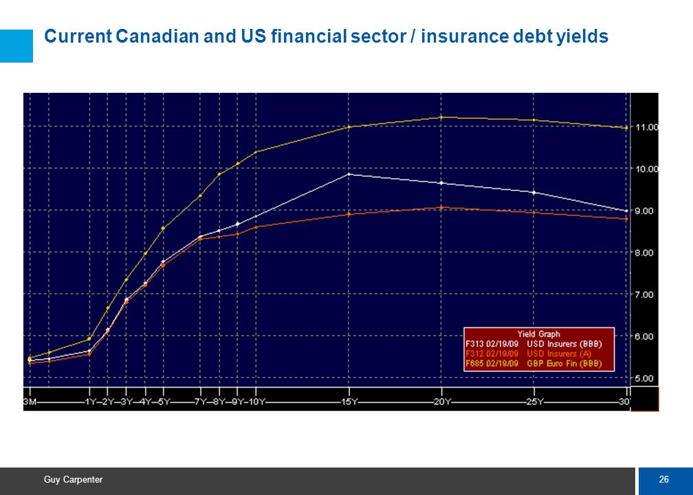 26 Guy Carpenter Current Canadian and US financial sector / insurance debt yields