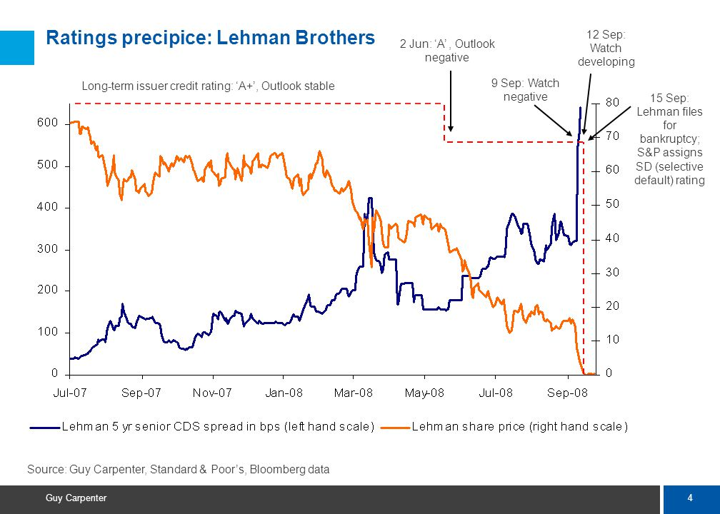 4 Guy Carpenter Ratings precipice: Lehman Brothers Source: Guy Carpenter, Standard & Poor's, Bloomberg data Long-term issuer credit rating: 'A+', Outlook stable 2 Jun: 'A', Outlook negative 9 Sep: Watch negative 12 Sep: Watch developing 15 Sep: Lehman files for bankruptcy; S&P assigns SD (selective default) rating