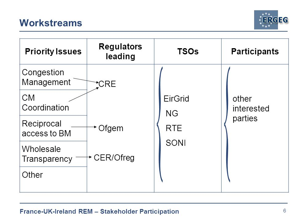 6 France-UK-Ireland REM – Stakeholder Participation Workstreams Priority Issues Regulators leading TSOsParticipants Congestion Management CRE Ofgem CER/Ofreg EirGrid NG RTE SONI other interested parties CM Coordination Reciprocal access to BM Wholesale Transparency Other