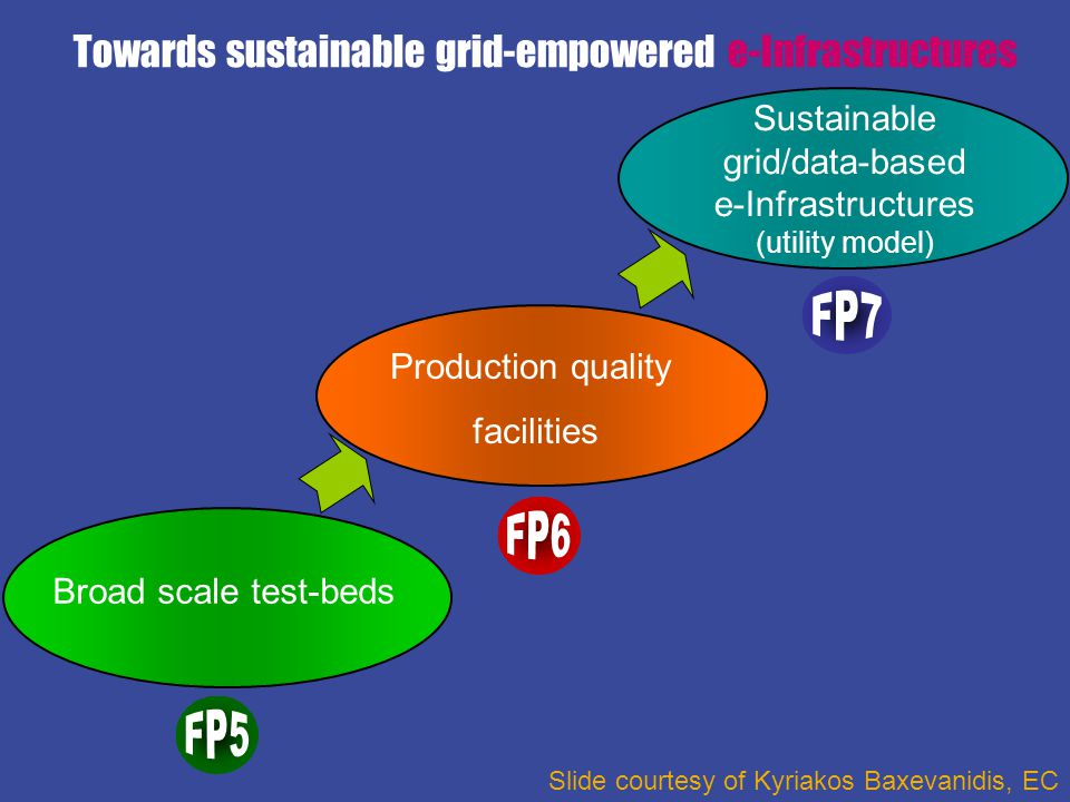 EGI Design Studycontact@eu-egi.org Broad scale test-beds Production quality facilities Sustainable e-Infrastructures (utility model) Sustainable grid/data-based e-Infrastructures (utility model) Towards sustainable grid-empowered e-Infrastructures …for Grids we would like to see the move towards long-term sustainable initiatives less dependent upon EU-funded project cycles Viviane Reding, Commissioner, European Commission, at the EGEE'06 Conference, September 25, 2006 Call Identifier: FP7-INFRASTRUCTURES-2007-1 Call Topic: INFRA-2007-2.1.2: Design studies for e-Infrastructures Deadline: 2 May 2007 Indicative Budget: € 6 Mio.
