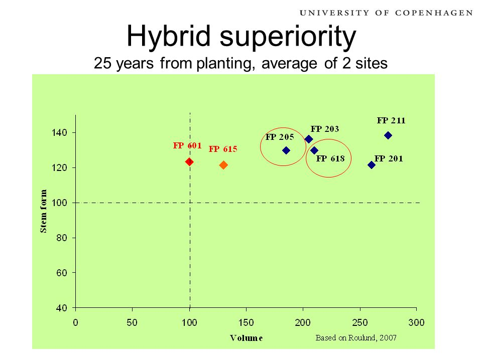 Hybrid superiority 25 years from planting, average of 2 sites