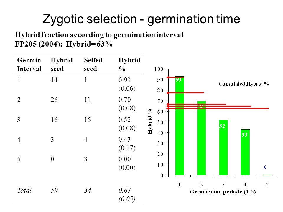 Germin. Interval Hybrid seed Selfed seed Hybrid % 11410.93 (0.06) 226110.70 (0.08) 316150.52 (0.08) 4340.43 (0.17) 5030.00 (0.00) Total59340.63 (0.05)