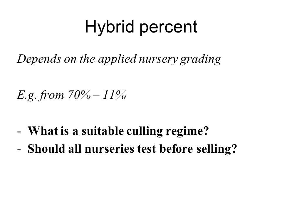 Hybrid percent Depends on the applied nursery grading E.g.
