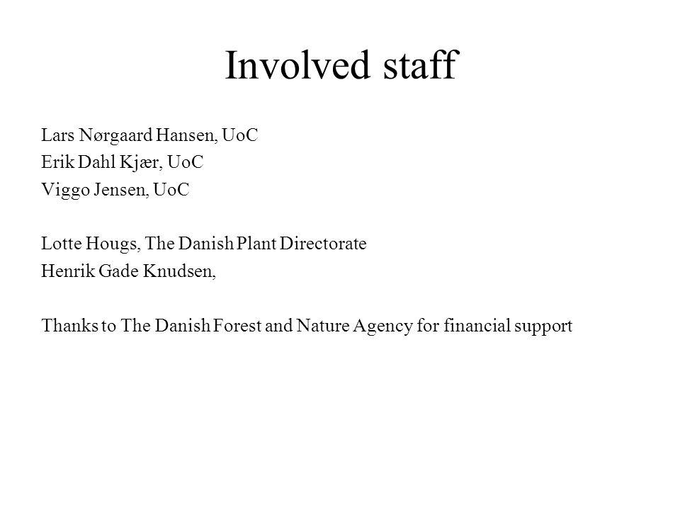 Involved staff Lars Nørgaard Hansen, UoC Erik Dahl Kjær, UoC Viggo Jensen, UoC Lotte Hougs, The Danish Plant Directorate Henrik Gade Knudsen, Thanks t