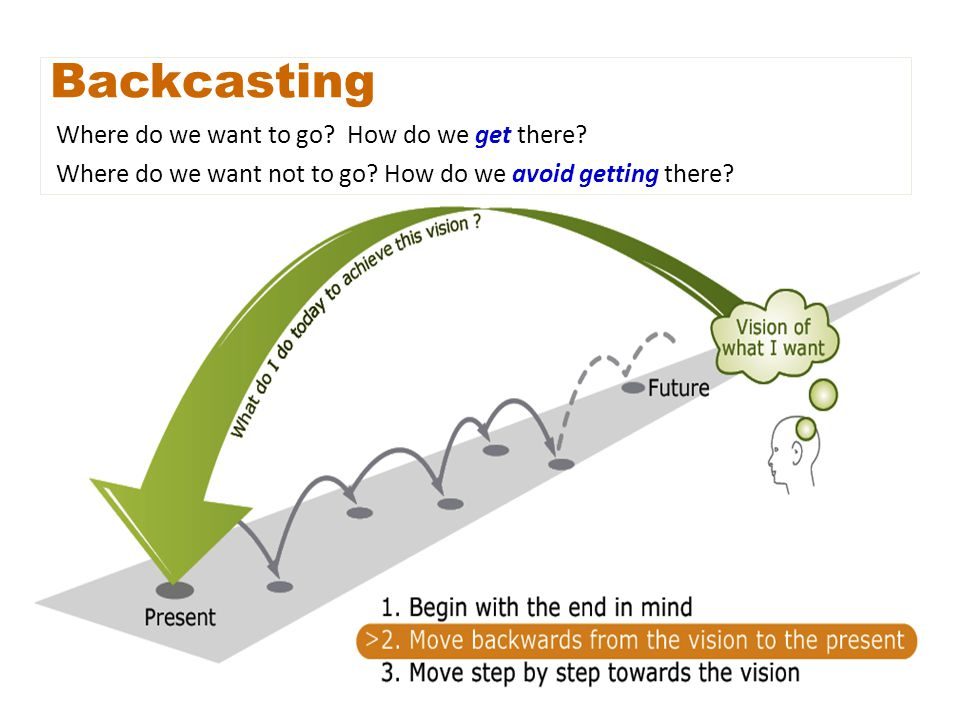 Backcasting Where do we want to go? How do we get there? Where do we want not to go? How do we avoid getting there?