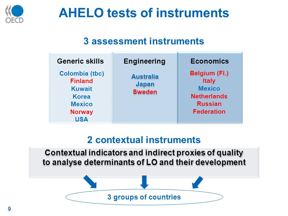 9 AHELO tests of instruments 3 assessment instruments Australia Japan Sweden Australia Japan Sweden Generic skillsEngineeringEconomics Contextual indicators and indirect proxies of quality to analyse determinants of LO and their development Contextual indicators and indirect proxies of quality to analyse determinants of LO and their development 3 groups of countries Colombia (tbc) Finland Kuwait Korea Mexico Norway USA Belgium (Fl.) Italy Mexico Netherlands Russian Federation 2 contextual instruments