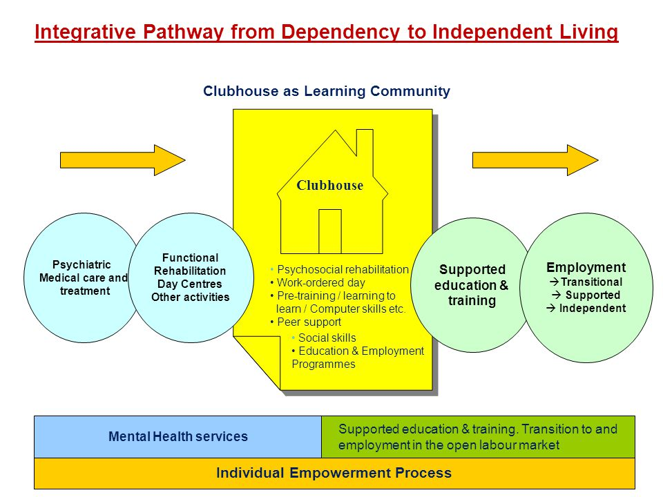 Integrative Pathway from Dependency to Independent Living Clubhouse as Learning Community Psychosocial rehabilitation Work-ordered day Pre-training /