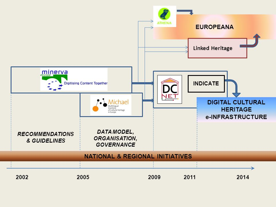 DATA MODEL, ORGANISATION, GOVERNANCE DIGITAL CULTURAL HERITAGE e-INFRASTRUCTURE 2002 2005 2009 20112014 NATIONAL & REGIONAL INITIATIVES EUROPEANA Linked Heritage RECOMMENDATIONS & GUIDELINES INDICATE