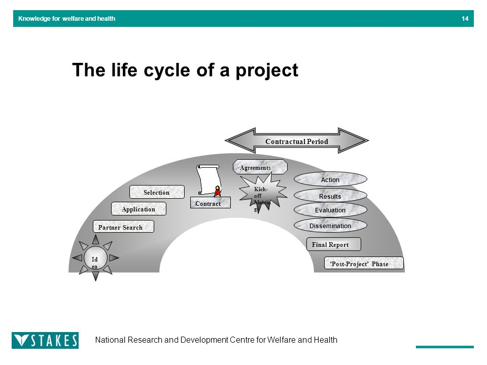 National Research and Development Centre for Welfare and Health Knowledge for welfare and health14 The life cycle of a project Partner Search Selection Application Evaluation Results Dissemination Action Id ea Agreements Final Report Contractual Period Contract Kick- off Meetin g 'Post-Project' Phase