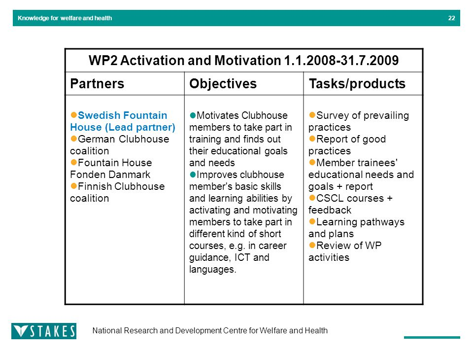 National Research and Development Centre for Welfare and Health Knowledge for welfare and health22 WP2 Activation and Motivation 1.1.2008-31.7.2009 PartnersObjectivesTasks/products Swedish Fountain House (Lead partner) German Clubhouse coalition Fountain House Fonden Danmark Finnish Clubhouse coalition Motivates Clubhouse members to take part in training and finds out their educational goals and needs Improves clubhouse member s basic skills and learning abilities by activating and motivating members to take part in different kind of short courses, e.g.