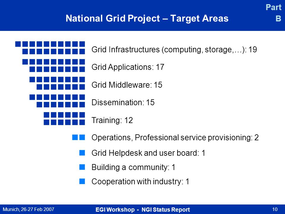 Munich, 26-27 Feb 2007 EGI Workshop - NGI Status Report 10 National Grid Project – Target Areas Part B Grid Infrastructures (computing, storage,…): 19 Grid Applications: 17 Grid Middleware: 15 Dissemination: 15 Training: 12 Operations, Professional service provisioning: 2 Grid Helpdesk and user board: 1 Building a community: 1 Cooperation with industry: 1