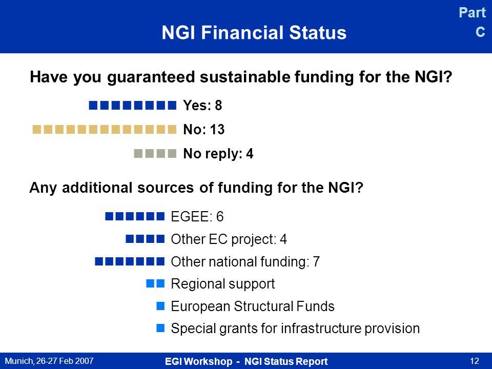 Munich, 26-27 Feb 2007 EGI Workshop - NGI Status Report 12 NGI Financial Status Have you guaranteed sustainable funding for the NGI? Yes: 8 No: 13 No