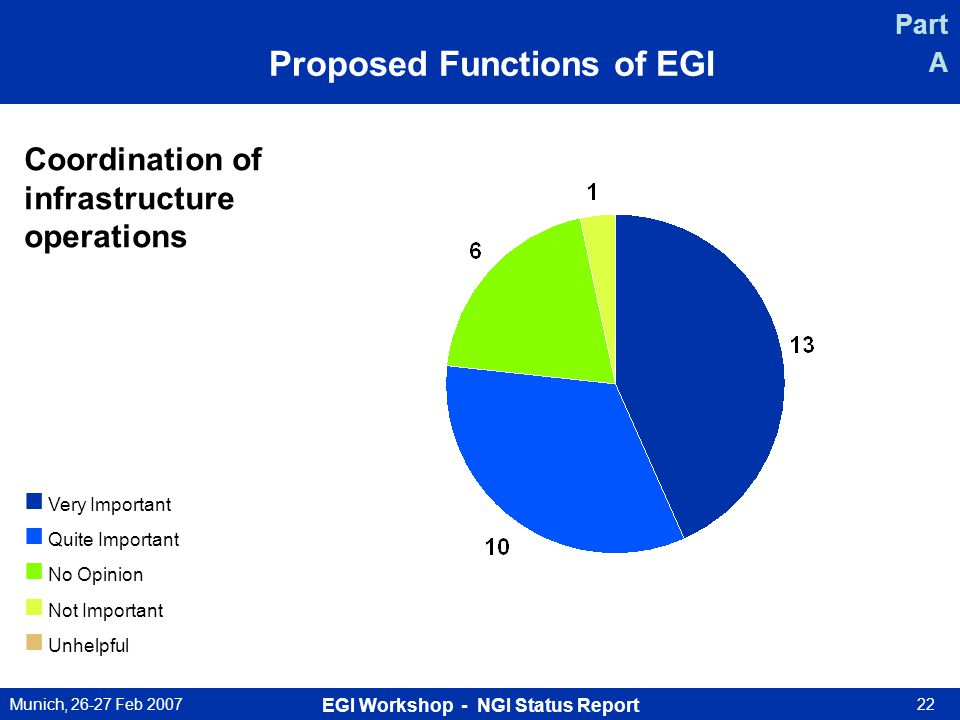 Munich, 26-27 Feb 2007 EGI Workshop - NGI Status Report 22 Proposed Functions of EGI Coordination of infrastructure operations Very Important Quite Important No Opinion Not Important Unhelpful Part A